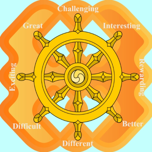 THE DHARMA WHEEL OF EXPAT LIFE
